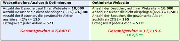 webseite-optimieren