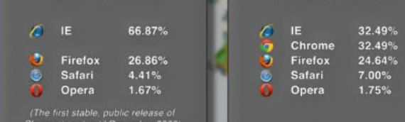Browser Verwendung Weltweit. Chrome zieht mit IE gleich